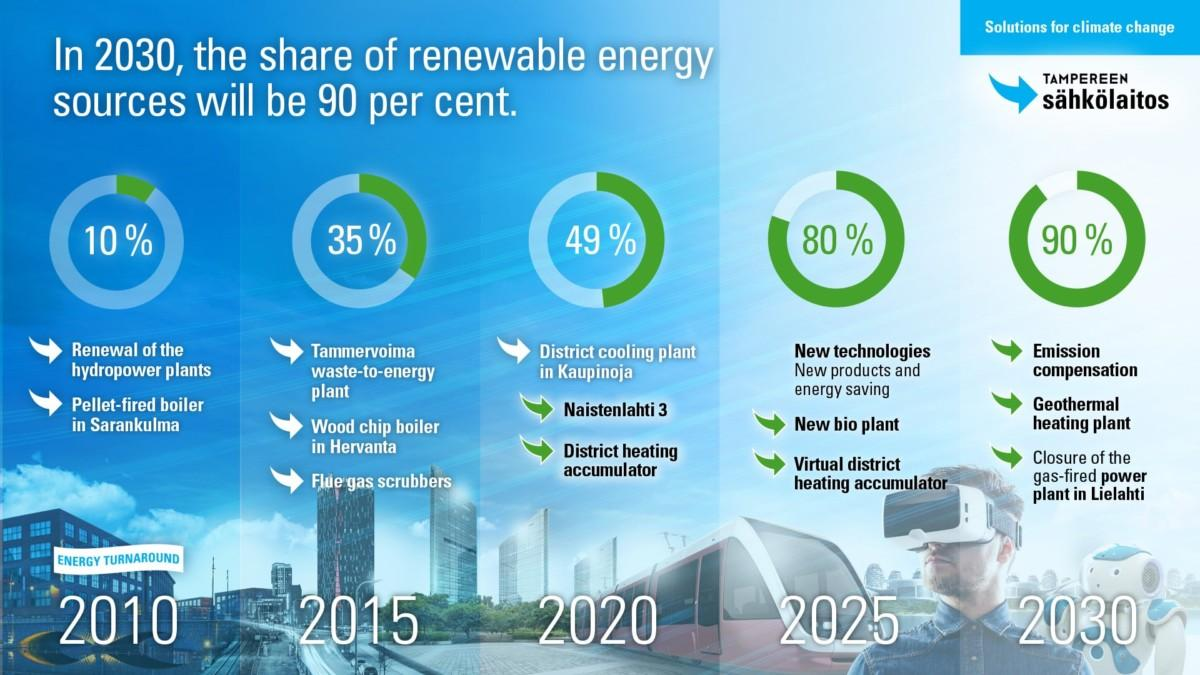 In 2020, the share of renewable energy sources will be 90%.